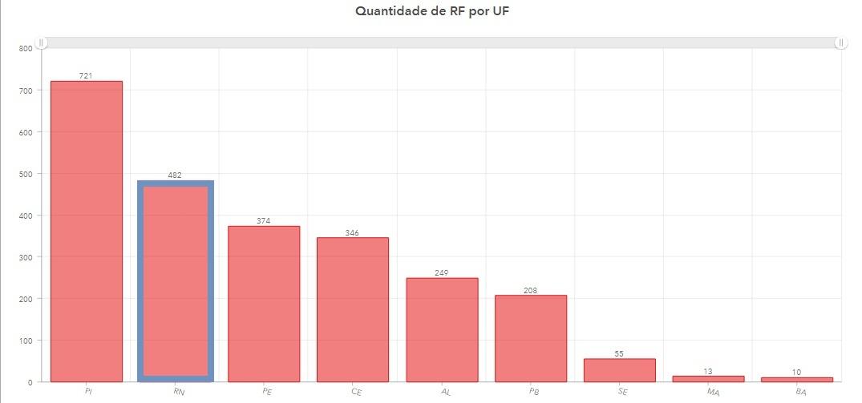 Ranking-Regional-Fiscalizacao